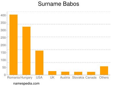 Surname Babos