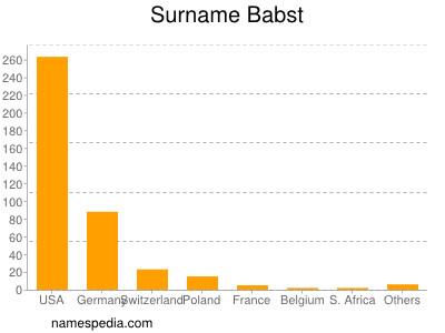 Surname Babst