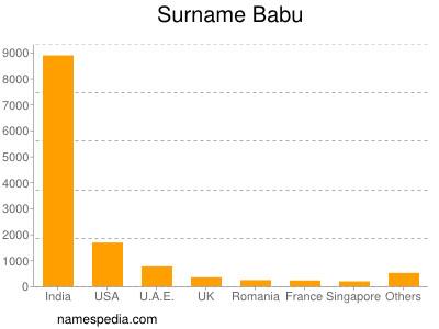 Surname Babu