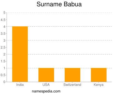 Surname Babua