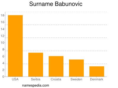 Surname Babunovic