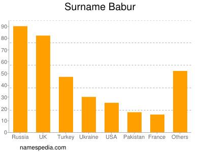 Surname Babur