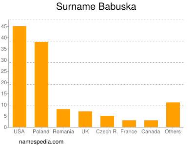 Surname Babuska