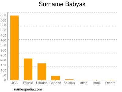 Surname Babyak