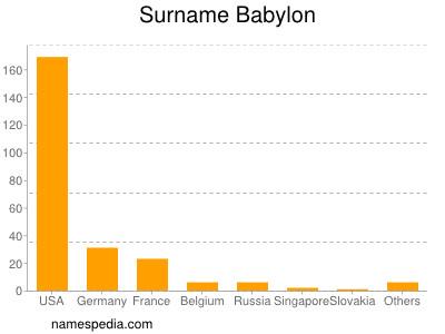 Surname Babylon