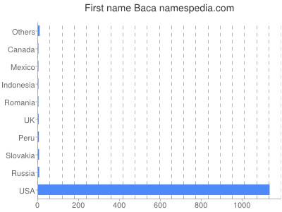 Given name Baca