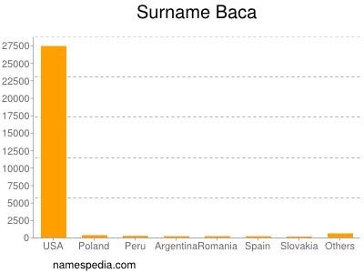 Surname Baca