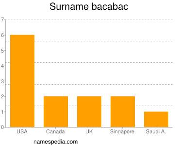 Surname Bacabac