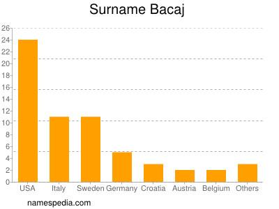 Surname Bacaj