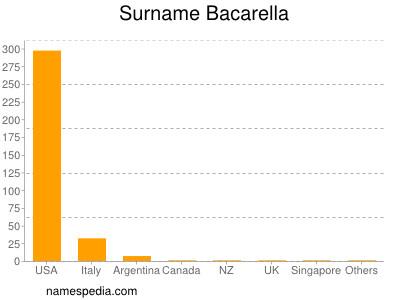 Surname Bacarella
