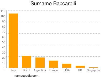 Surname Baccarelli