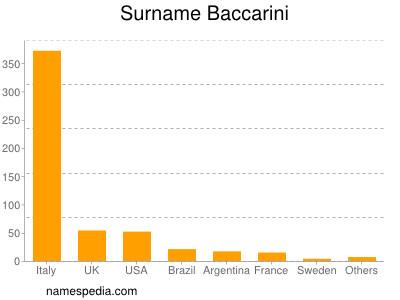 Surname Baccarini