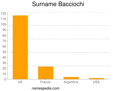 Surname Bacciochi