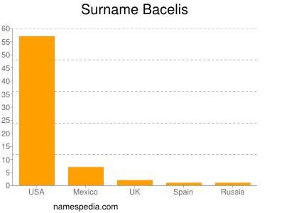 Surname Bacelis