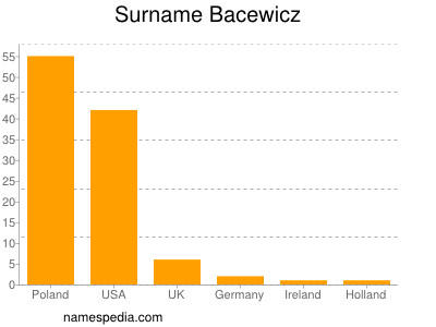 Surname Bacewicz