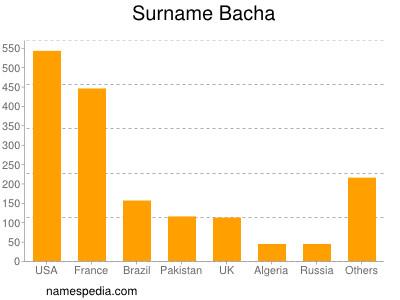 Surname Bacha