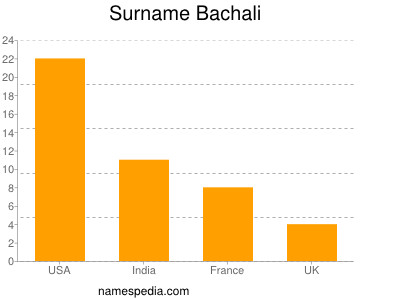 Surname Bachali