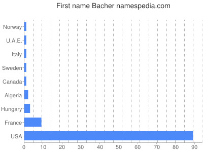 Given name Bacher