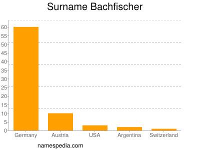 Surname Bachfischer
