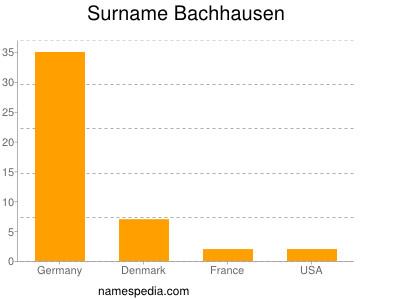 Surname Bachhausen
