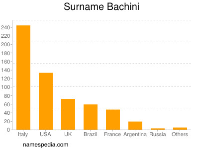Surname Bachini