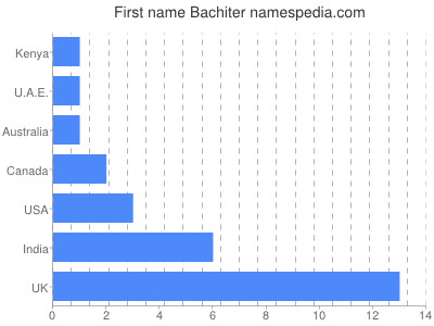 Given name Bachiter