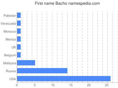 Given name Bacho