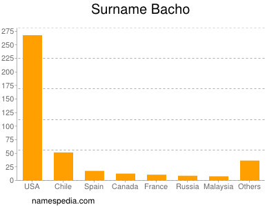 Surname Bacho