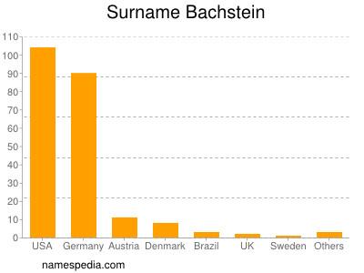 Surname Bachstein