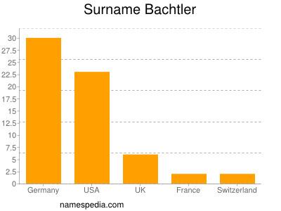 Surname Bachtler
