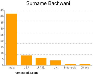 Surname Bachwani