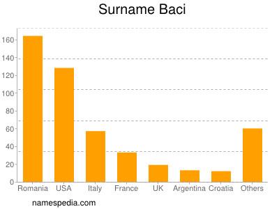 Surname Baci