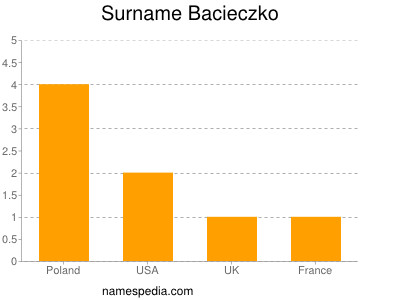 Surname Bacieczko