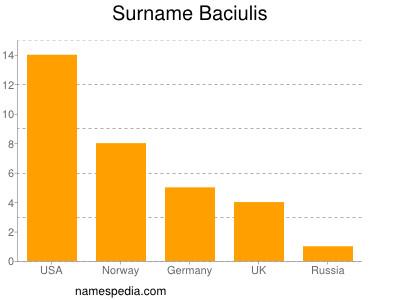 Surname Baciulis
