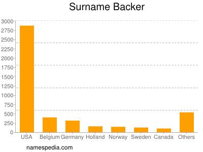 Surname Backer