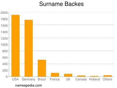 Surname Backes