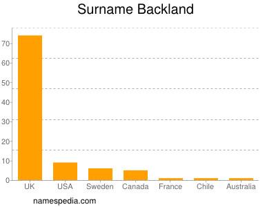 Surname Backland