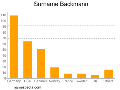 Surname Backmann