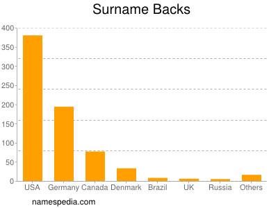 Surname Backs