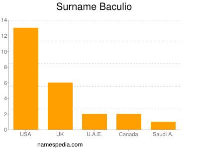 Surname Baculio