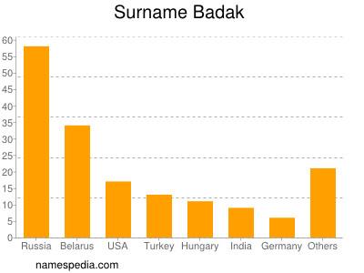 Surname Badak