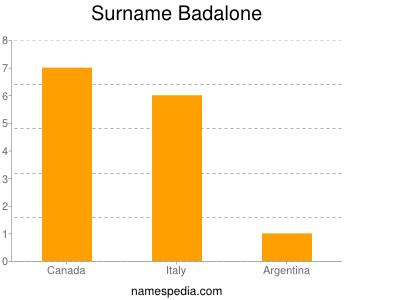 Surname Badalone