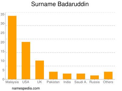 Surname Badaruddin