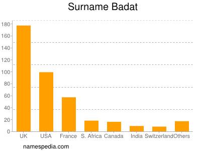 Surname Badat