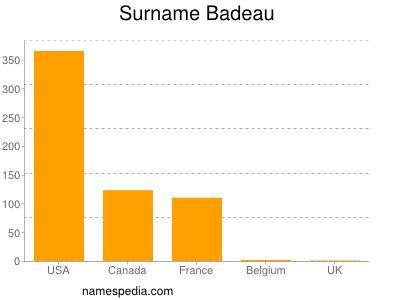 Surname Badeau