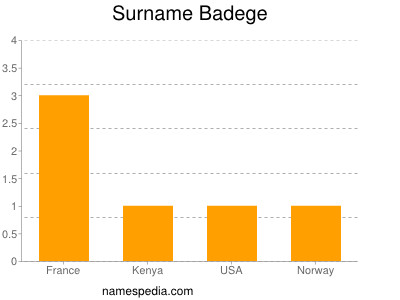 Surname Badege
