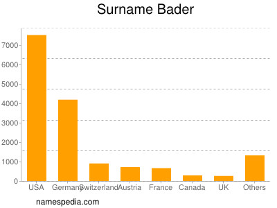 Surname Bader