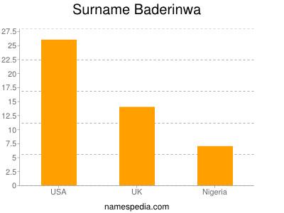 Surname Baderinwa