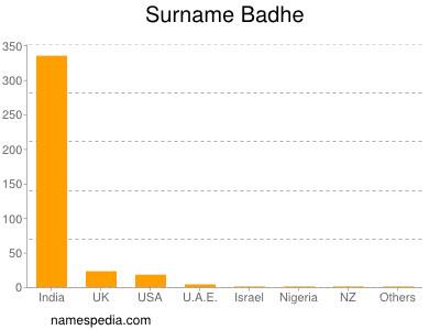 Surname Badhe