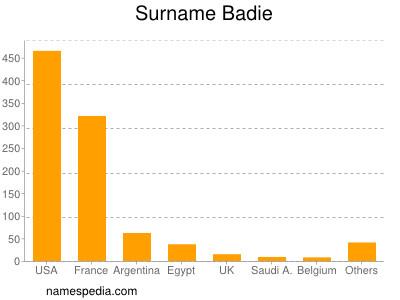 Surname Badie